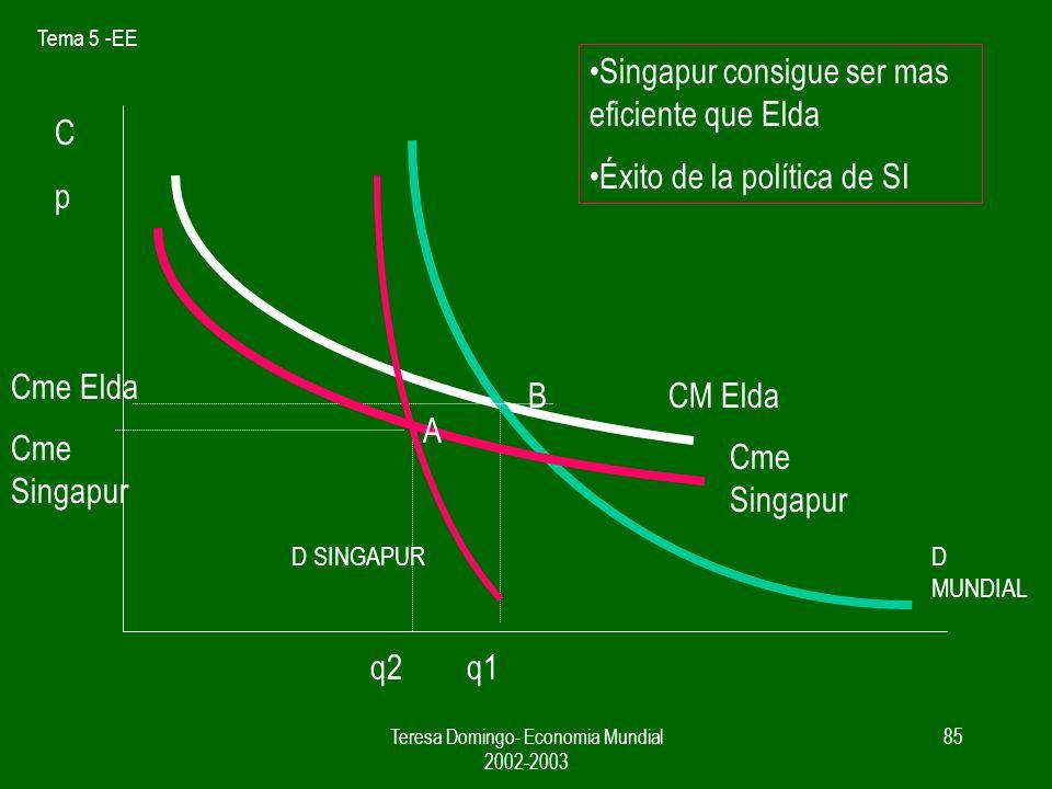 Tema 5 -EE Teresa Domingo- Economia Mundial 2002-2003 84 Opciones de Singapur para eliminar a Elda del mercado Aplicar una política de sustitucion de