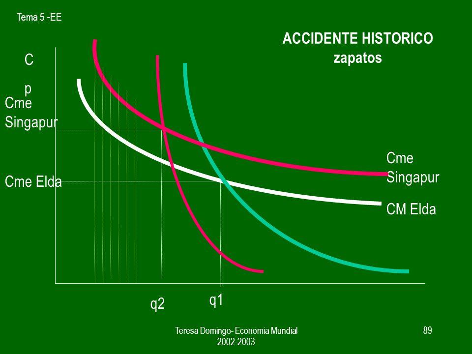 Tema 5 -EE Teresa Domingo- Economia Mundial 2002-2003 88 La política de sustitucion de importaciones / industria naciente Puede llevar al fracaso si 1