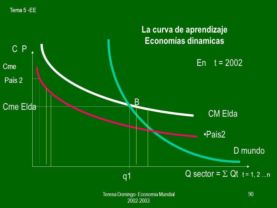 Tema 5 -EE Teresa Domingo- Economia Mundial 2002-2003 89 ACCIDENTE HISTORICO zapatos CpCp CM Elda Cme Singapur Cme Elda Cme Singapur q1 q2