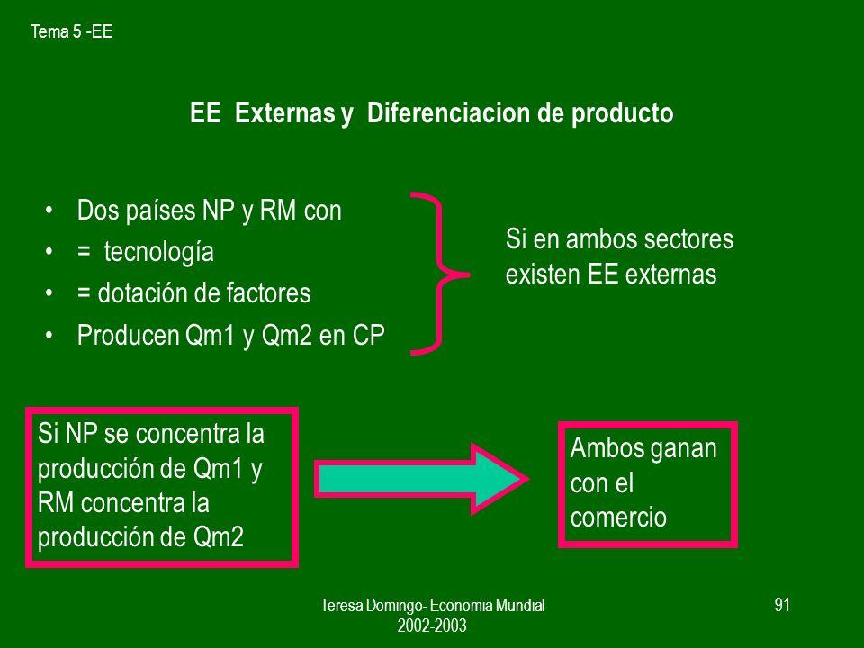 Tema 5 -EE Teresa Domingo- Economia Mundial 2002-2003 90 La curva de aprendizaje Economías dinamicas C P CM Elda Cme Elda q1 D mundo Q sector = Qt t = 1, 2...n B En t = 2002 Cme País 2 Pais2