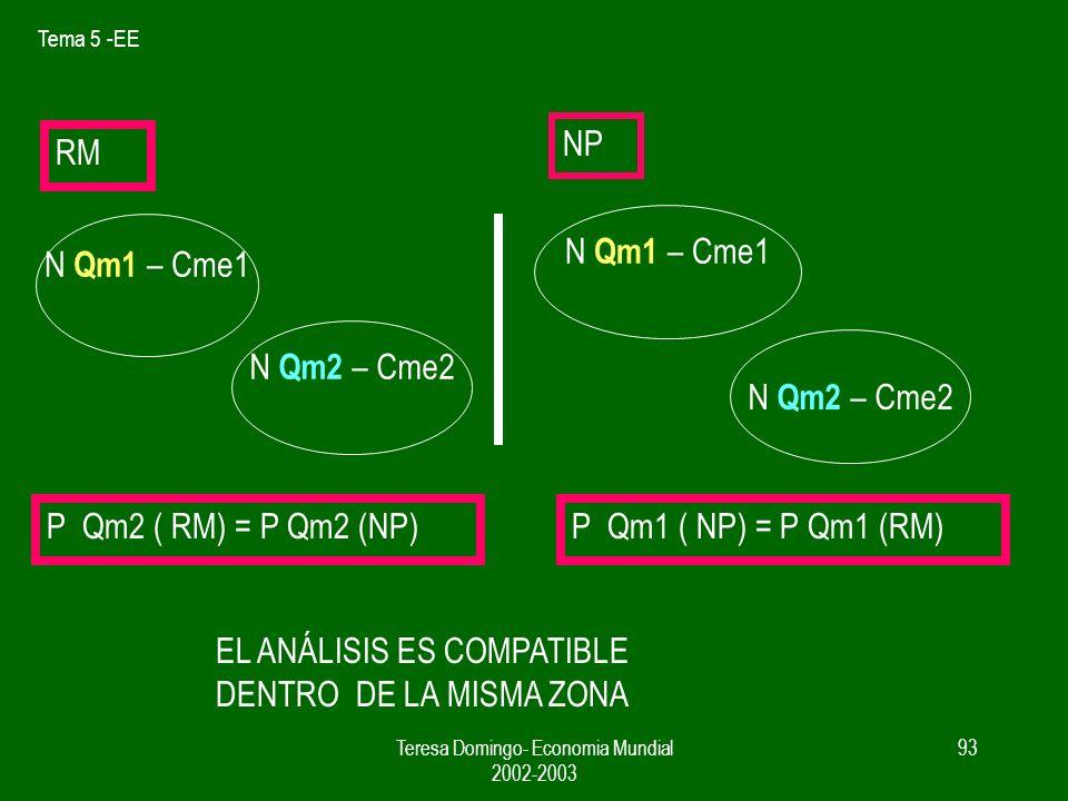 Tema 5 -EE Teresa Domingo- Economia Mundial 2002-2003 92 NP produce Qm1 y Qm2 RM produce Qm1 Qm2 = tecnica = factores rendimientos ctes No hay motivacion para el comercio ???.