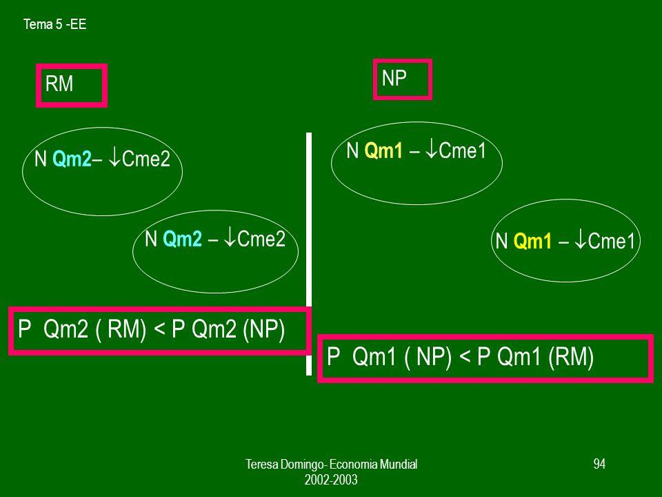 Tema 5 -EE Teresa Domingo- Economia Mundial 2002-2003 93 RM NP N Qm1 – Cme1 N Qm2 – Cme2 N Qm1 – Cme1 EL ANÁLISIS ES COMPATIBLE DENTRO DE LA MISMA ZONA P Qm1 ( NP) = P Qm1 (RM)P Qm2 ( RM) = P Qm2 (NP)