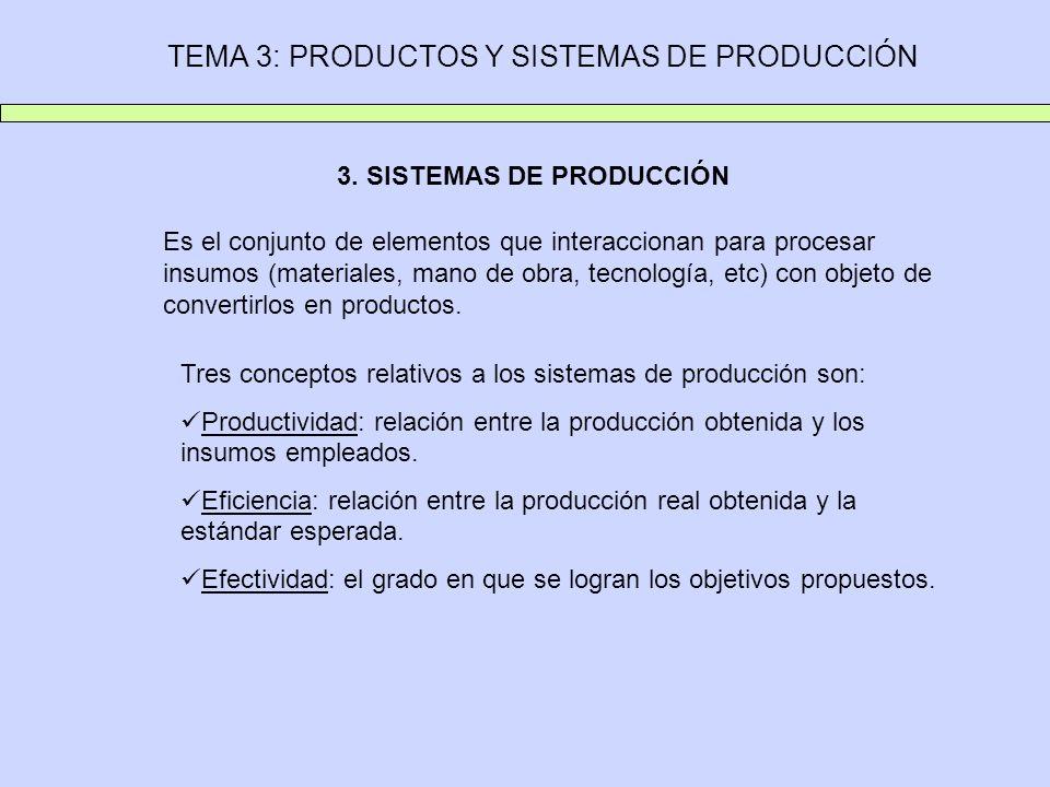 TEMA 3: PRODUCTOS Y SISTEMAS DE PRODUCCIÓN 3. SISTEMAS DE PRODUCCIÓN Es el conjunto de elementos que interaccionan para procesar insumos (materiales,