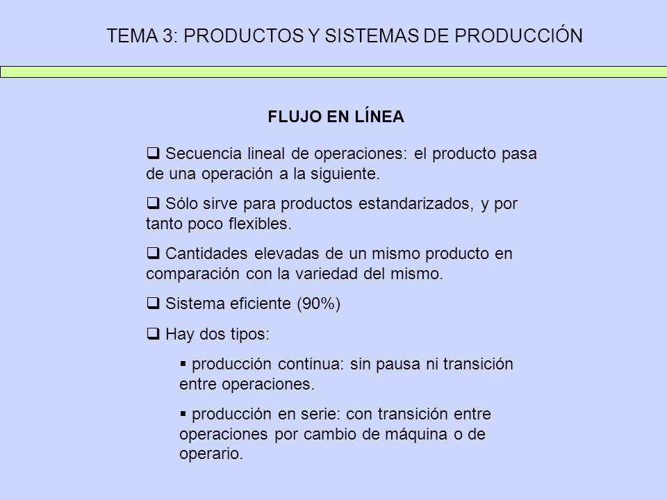 TEMA 3: PRODUCTOS Y SISTEMAS DE PRODUCCIÓN FLUJO EN LÍNEA Secuencia lineal de operaciones: el producto pasa de una operación a la siguiente. Sólo sirv