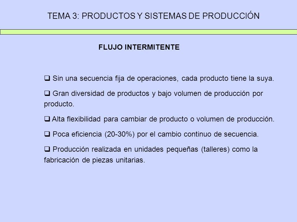 TEMA 3: PRODUCTOS Y SISTEMAS DE PRODUCCIÓN FLUJO INTERMITENTE Sin una secuencia fija de operaciones, cada producto tiene la suya. Gran diversidad de p