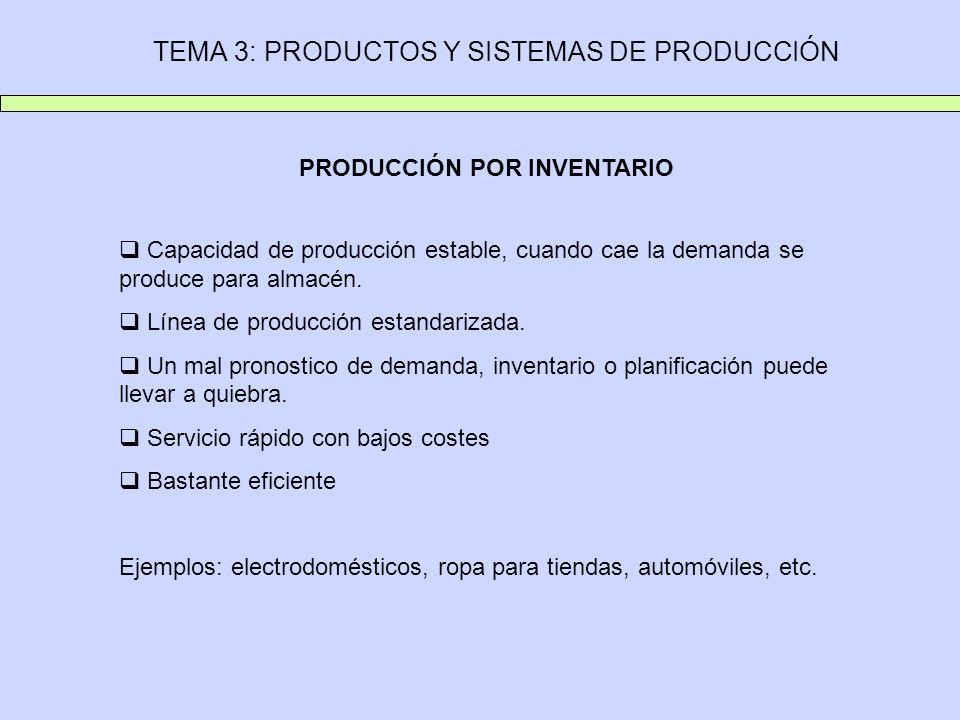 TEMA 3: PRODUCTOS Y SISTEMAS DE PRODUCCIÓN PRODUCCIÓN POR INVENTARIO Capacidad de producción estable, cuando cae la demanda se produce para almacén. L