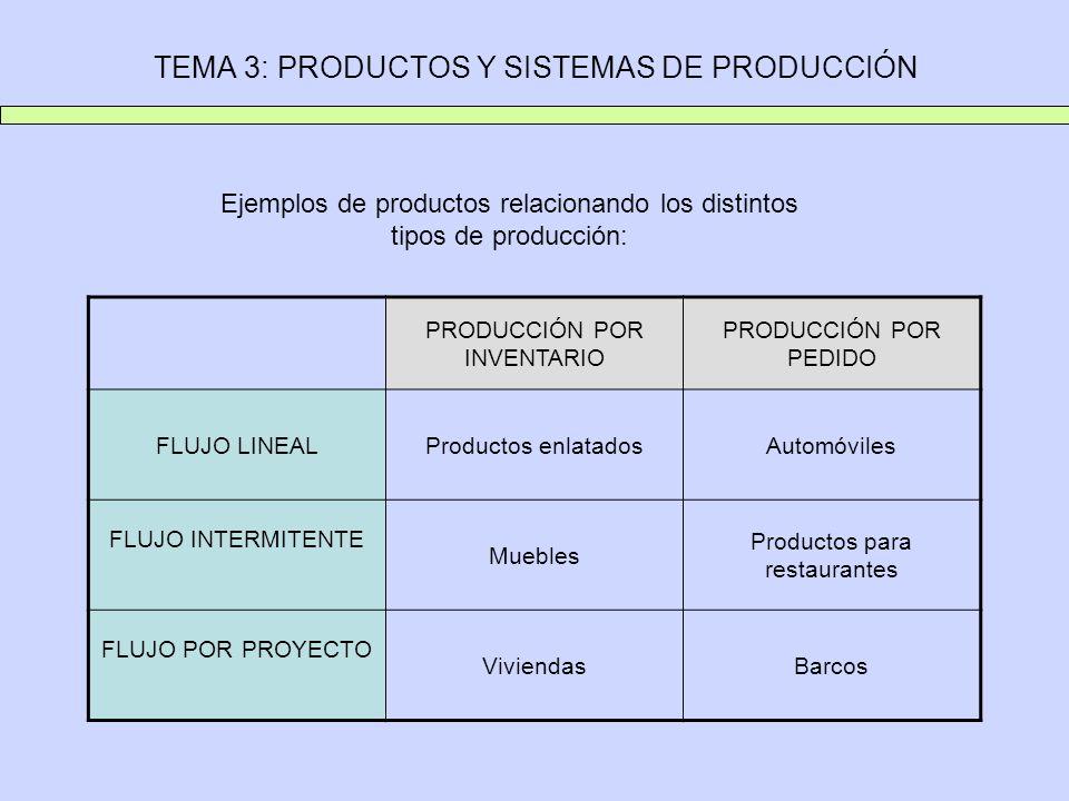 TEMA 3: PRODUCTOS Y SISTEMAS DE PRODUCCIÓN Ejemplos de productos relacionando los distintos tipos de producción: PRODUCCIÓN POR INVENTARIO PRODUCCIÓN