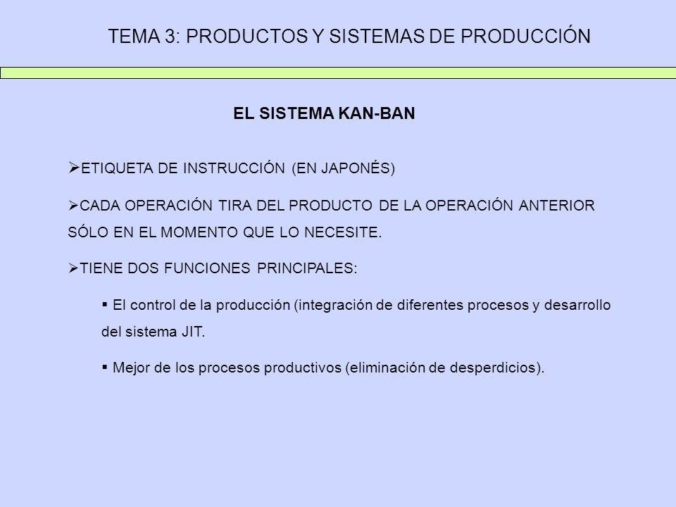 TEMA 3: PRODUCTOS Y SISTEMAS DE PRODUCCIÓN EL SISTEMA KAN-BAN ETIQUETA DE INSTRUCCIÓN (EN JAPONÉS) CADA OPERACIÓN TIRA DEL PRODUCTO DE LA OPERACIÓN AN