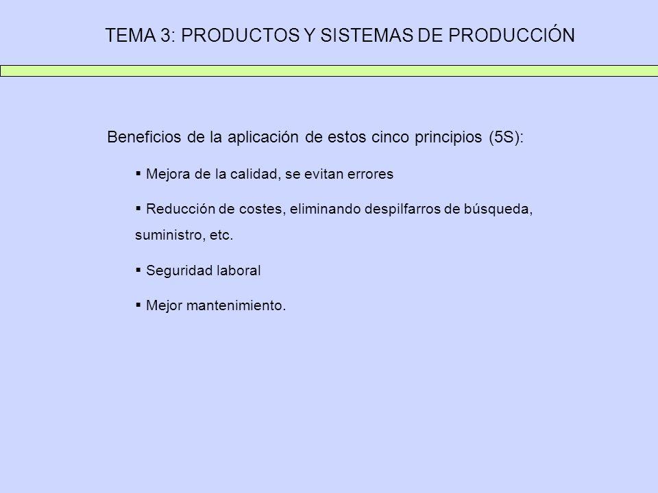 TEMA 3: PRODUCTOS Y SISTEMAS DE PRODUCCIÓN Beneficios de la aplicación de estos cinco principios (5S): Mejora de la calidad, se evitan errores Reducci