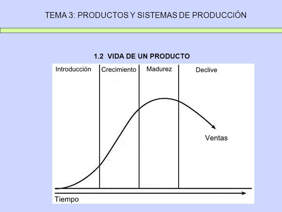 TEMA 3: PRODUCTOS Y SISTEMAS DE PRODUCCIÓN 2.