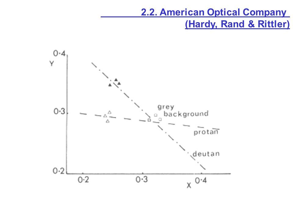 2.2. American Optical Company (Hardy, Rand & Rittler)