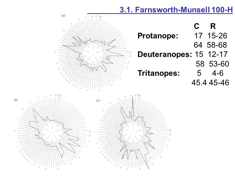 C R Protanope: 17 15-26 64 58-68 Deuteranopes: 15 12-17 58 53-60 Tritanopes: 5 4-6 45.4 45-46 3.1. Farnsworth-Munsell 100-H