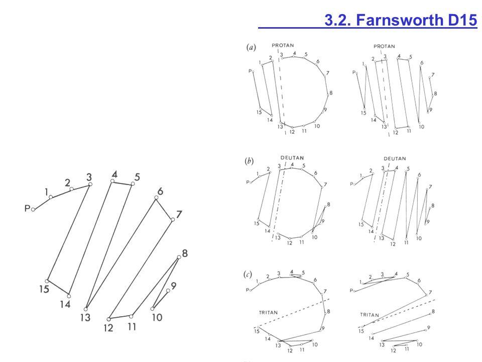 3.2. Farnsworth D15