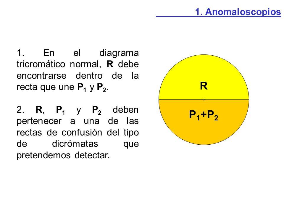 1. En el diagrama tricromático normal, R debe encontrarse dentro de la recta que une P 1 y P 2. 2. R, P 1 y P 2 deben pertenecer a una de las rectas d