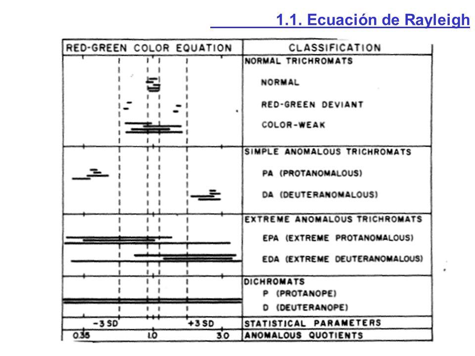 Observador normal 25 29 45/56 6 8 Defecto rojo-verde 25 Circulitos Circulitos/56 Circulitos Circulitos 2.