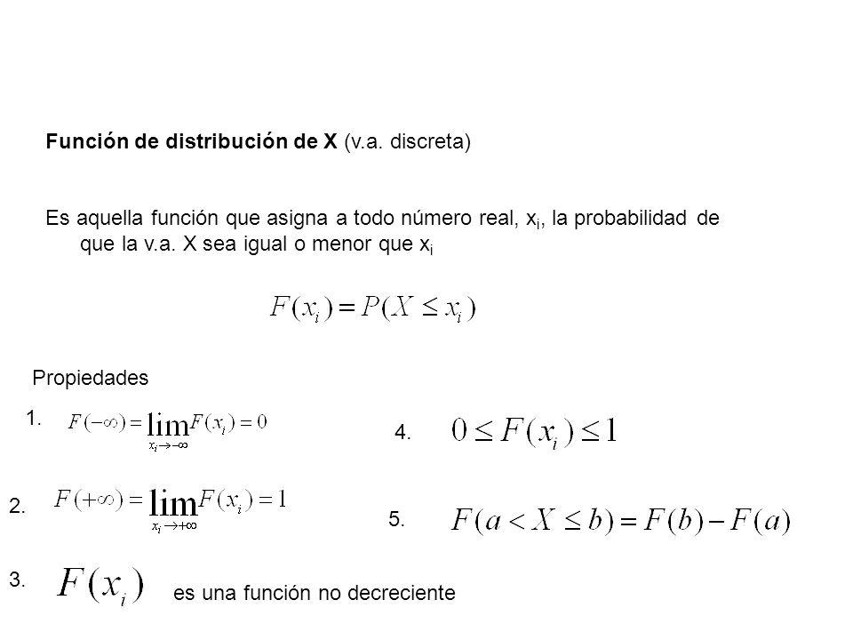 Función de distribución de X (v.a. discreta) Es aquella función que asigna a todo número real, x i, la probabilidad de que la v.a. X sea igual o menor