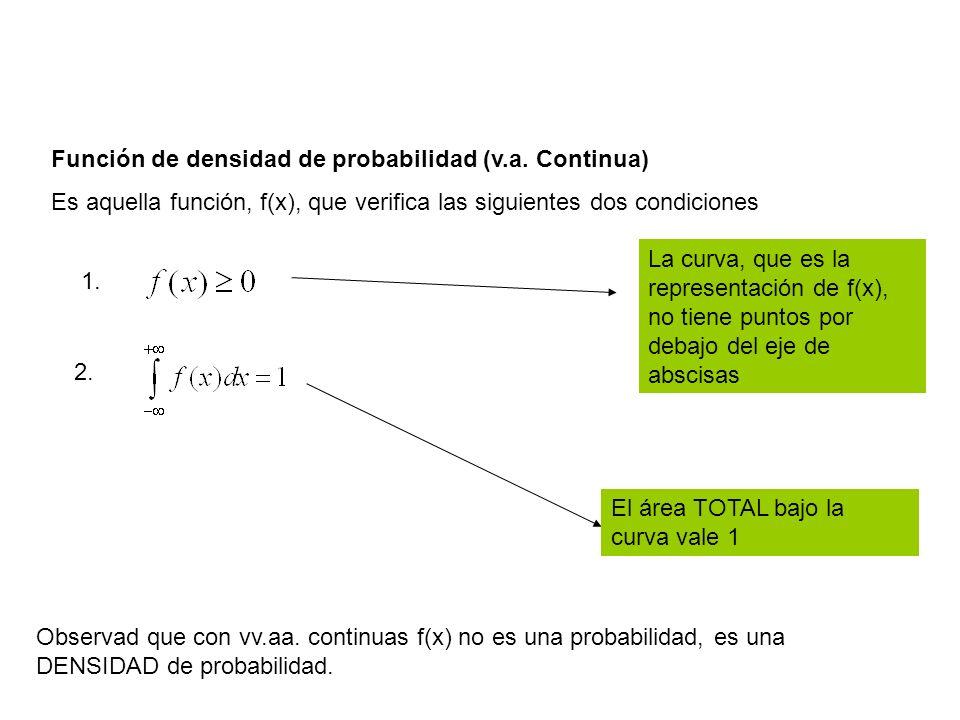 Función de densidad de probabilidad (v.a. Continua) Es aquella función, f(x), que verifica las siguientes dos condiciones 1. 2. La curva, que es la re