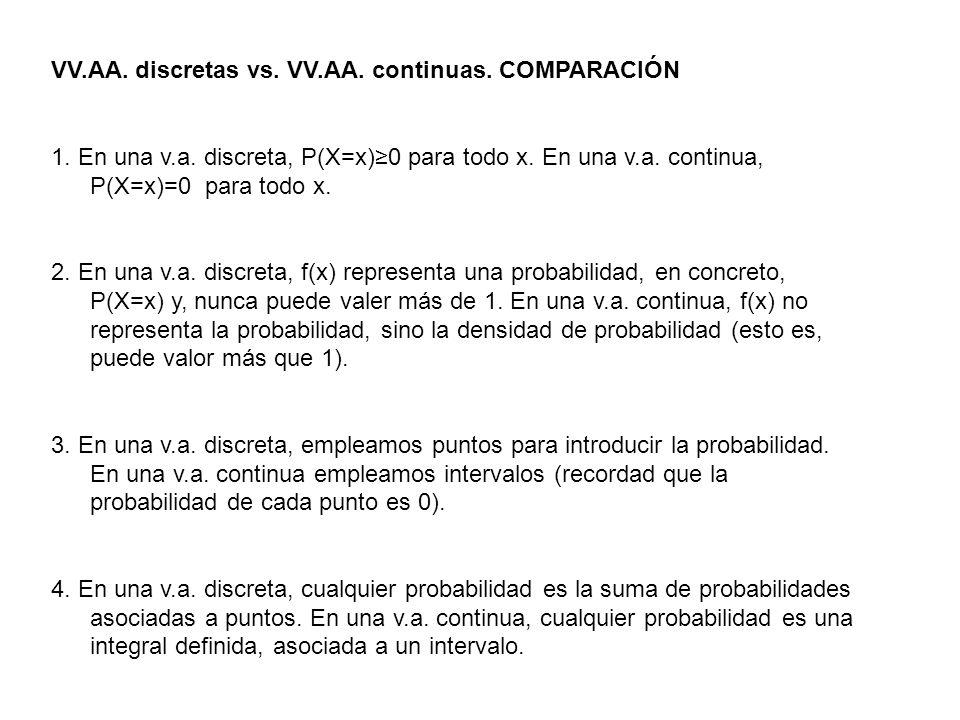 VV.AA. discretas vs. VV.AA. continuas. COMPARACIÓN 1. En una v.a. discreta, P(X=x)0 para todo x. En una v.a. continua, P(X=x)=0 para todo x. 2. En una