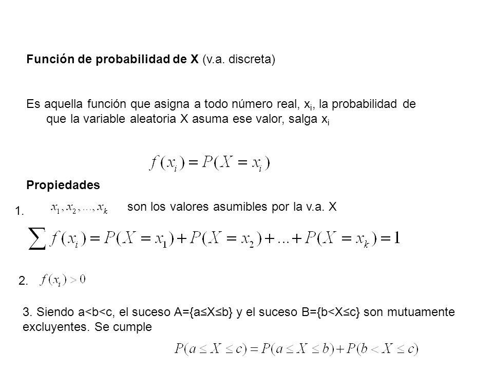 Función de probabilidad de X (v.a. discreta) Es aquella función que asigna a todo número real, x i, la probabilidad de que la variable aleatoria X asu