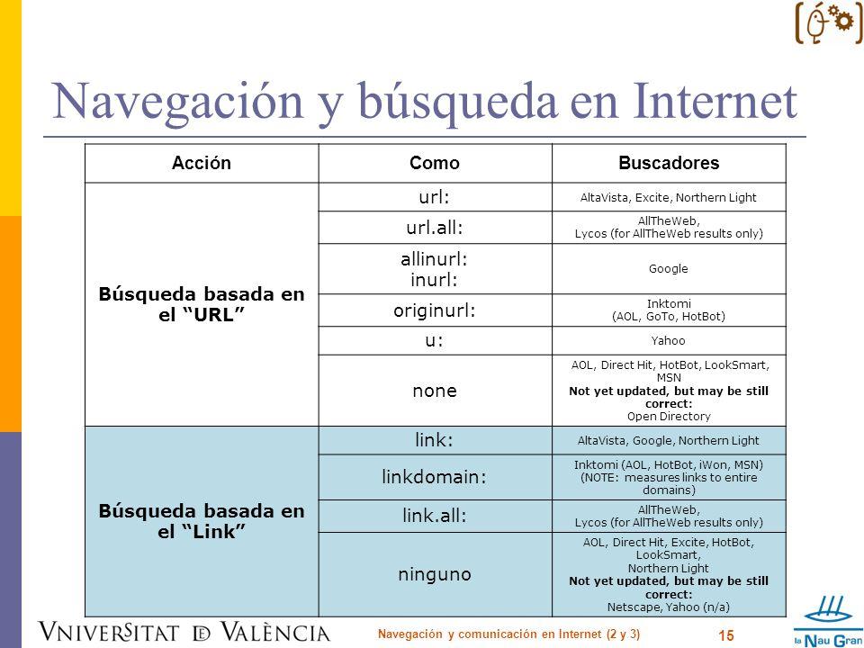 Navegación y búsqueda en Internet Navegación y comunicación en Internet (2 y 3) 15 AcciónComoBuscadores Búsqueda basada en el URL url: AltaVista, Exci