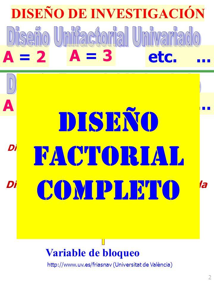 http://www.uv.es/friasnav (Universitat de València) 3 B / A DISEÑO DE INVESTIGACIÓN FACTORIAL INCOMPLETO : ANIDAMIENTO 3 / 3 3 9 Condiciones experimentales A / B C Variable anidada Variable tratamiento 6 Condiciones experimentales 3 de B (b 1, b 2, b 3 ) / a 1 3 de B (b 4, b 5, b 6 ) / a 2 3 / 2