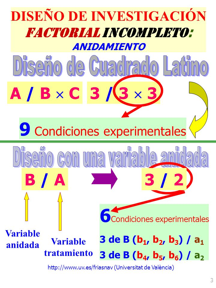 http://www.uv.es/friasnav (Universitat de València) 4 DISEÑO DE INVESTIGACIÓN Y =Y = Y – + A + B/A + E Ecuación estructural: Efectos principales de los factores Media general Error Variable Dependiente Variable Independente Anidada de EFECTOS ALEATORIOS: término A de error del factor A Variable Independente de Tratamiento Y b/a A Y