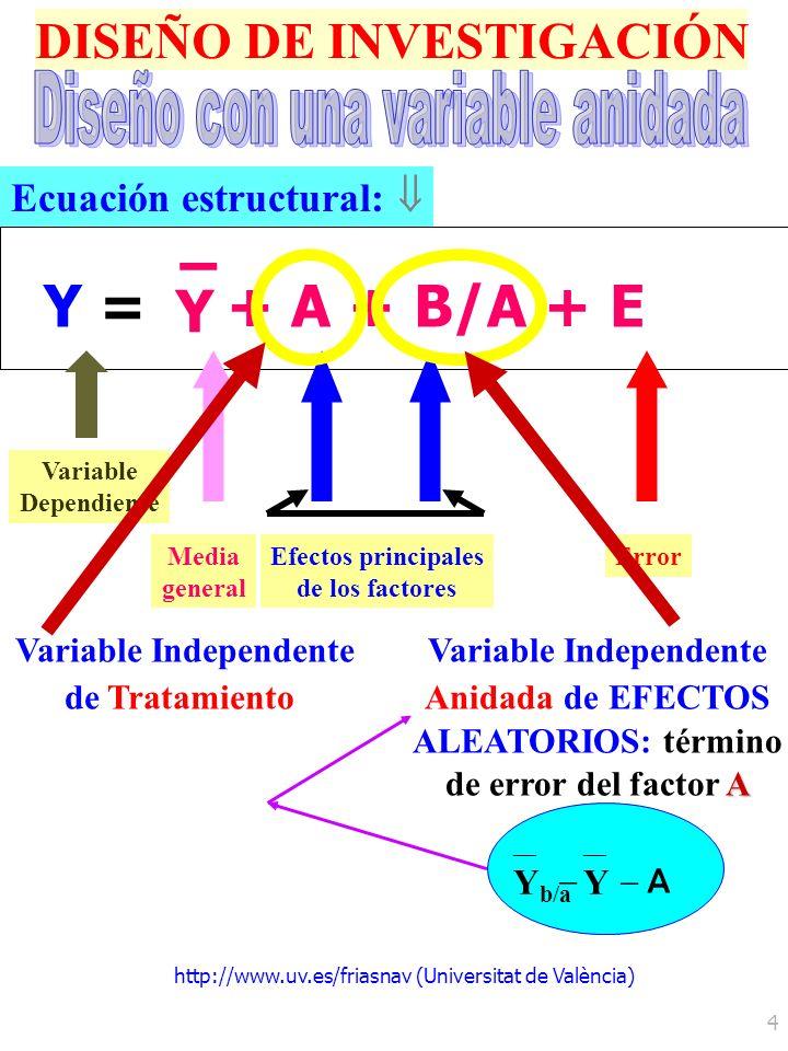 http://www.uv.es/friasnav (Universitat de València) 4 DISEÑO DE INVESTIGACIÓN Y =Y = Y – + A + B/A + E Ecuación estructural: Efectos principales de lo