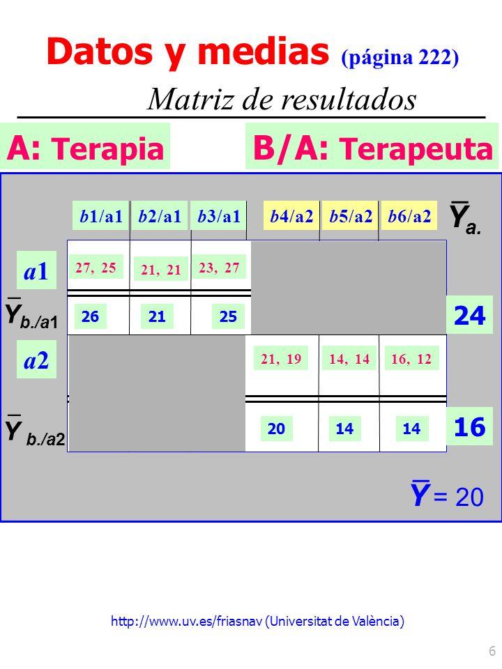 http://www.uv.es/friasnav (Universitat de València) 6 A: Terapia Datos y medias (página 222) Matriz de resultados B/A: Terapeuta a1a1 a2a2 Y b./a1 – Y