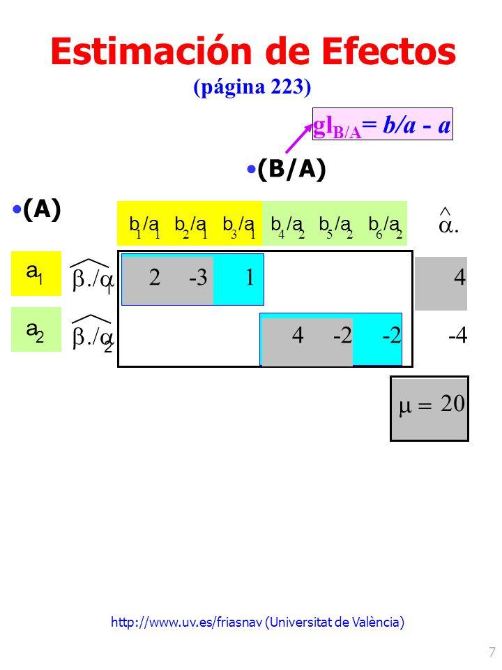 http://www.uv.es/friasnav (Universitat de València) 7 (B/A) b 1 /a 1 b 2 1 b 3 1 b 4 2 b 5 2 b 6 2 (A) a 1 a 2 20 ^ 4 -4 1 1 2 2-3 4-2 Estimación de E