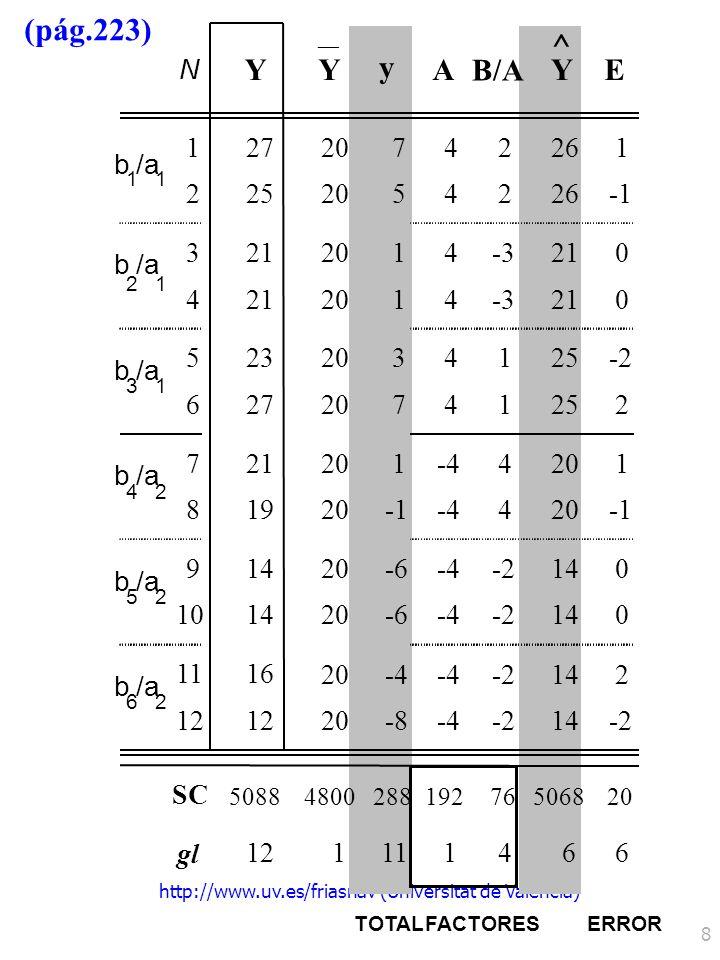 9 Análisis de la varianza Y b/a A Y ANOVA factorial 3 / 2 Página 223 192 20 76 1 6 4 192 3.333 19 10.105 < 0.667 0.264 F tablas (4, 6, 0.05) =4.534 F tablas (1, 4, 0.05) =7.709 5.700 < 0.050 FuentesSCglMCRazón Fp ^ A ² Total A Error B/A 28811 0.050