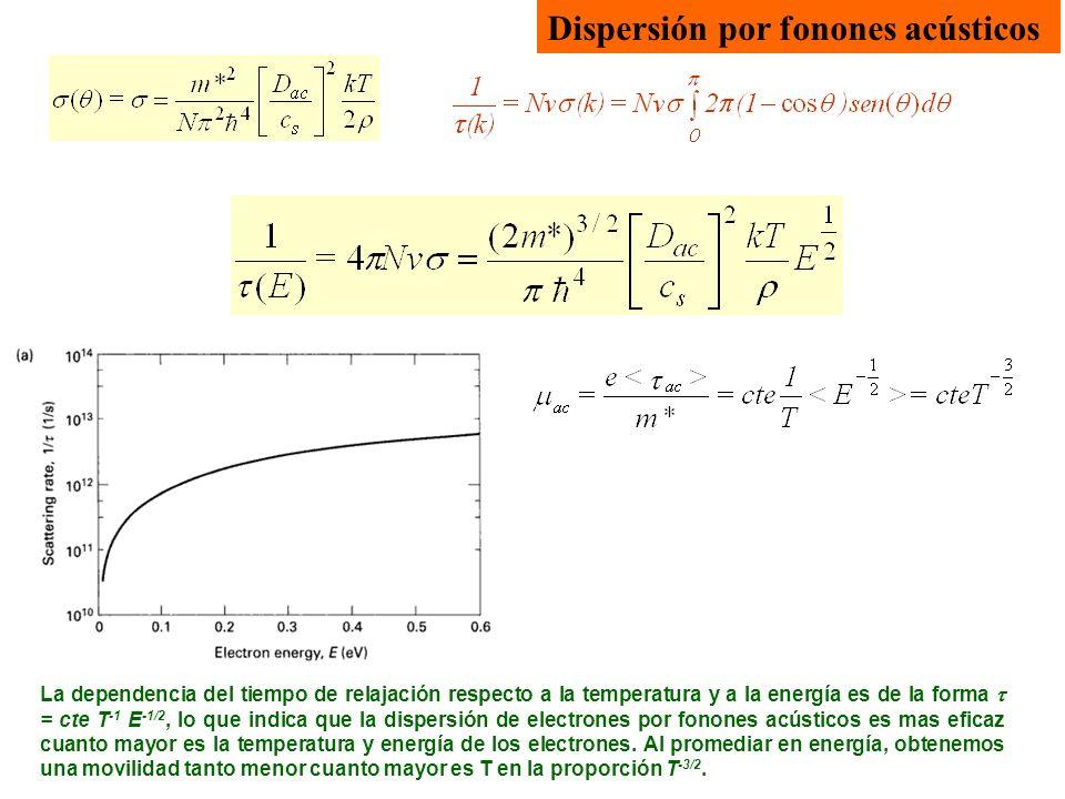 Dispersión por fonones acústicos La dependencia del tiempo de relajación respecto a la temperatura y a la energía es de la forma = cte T -1 E -1/2, lo