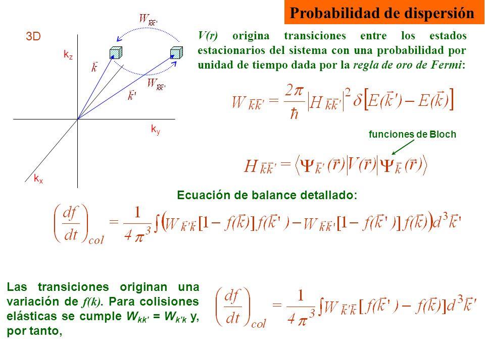 Probabilidad de dispersión 3D kxkx kyky kzkz V(r) origina transiciones entre los estados estacionarios del sistema con una probabilidad por unidad de