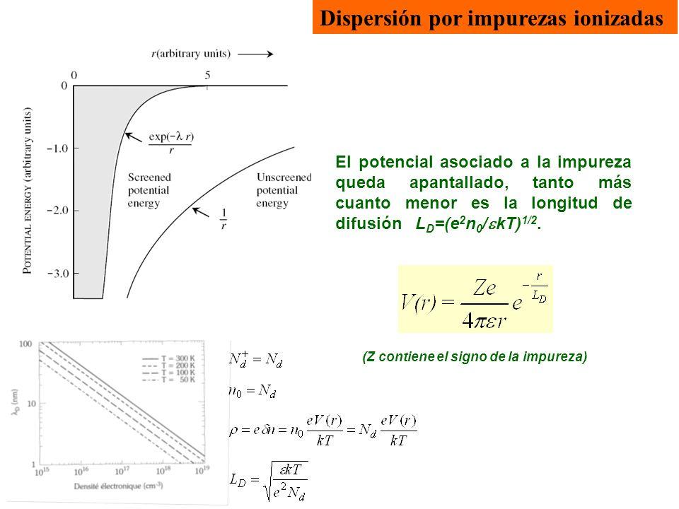 Dispersión por impurezas ionizadas El potencial asociado a la impureza queda apantallado, tanto más cuanto menor es la longitud de difusión L D =(e 2