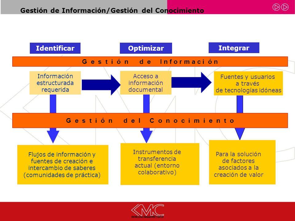 Gestión de Información/Gestión del Conocimiento Flujos de información y fuentes de creación e intercambio de saberes (comunidades de práctica) Fuentes