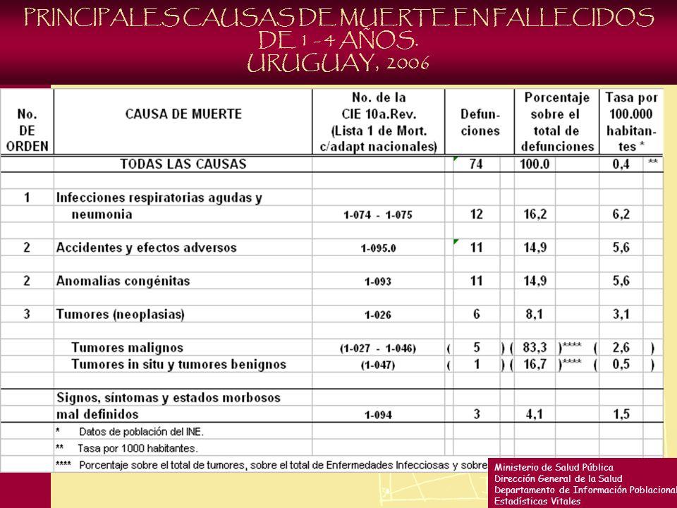 PRINCIPALES CAUSAS DE MUERTE EN FALLECIDOS DE 1 - 4 AÑOS.