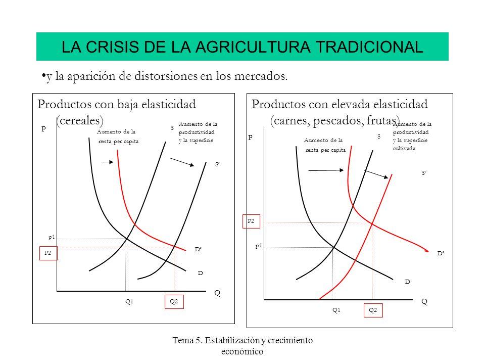 Tema 5. Estabilización y crecimiento económico LA CRISIS DE LA AGRICULTURA TRADICIONAL Productos con baja elasticidad (cereales) P2 p1 Q1 Q2 Aumento d