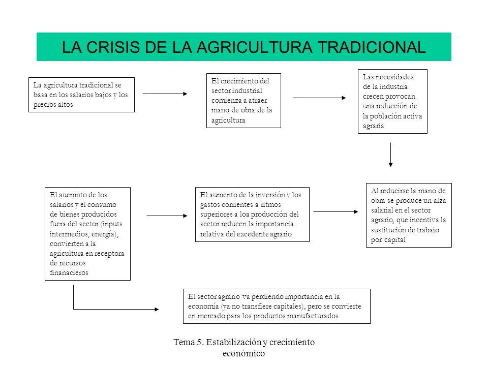 Tema 5. Estabilización y crecimiento económico LA CRISIS DE LA AGRICULTURA TRADICIONAL La agricultura tradicional se basa en los salarios bajos y los