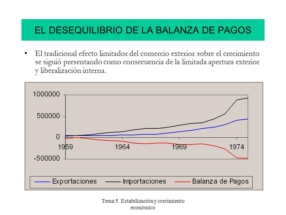 Tema 5. Estabilización y crecimiento económico EL DESEQUILIBRIO DE LA BALANZA DE PAGOS El tradicional efecto limitador del comercio exterior sobre el
