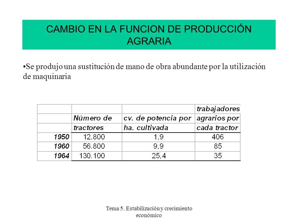 Tema 5. Estabilización y crecimiento económico CAMBIO EN LA FUNCION DE PRODUCCIÓN AGRARIA Se produjo una sustitución de mano de obra abundante por la