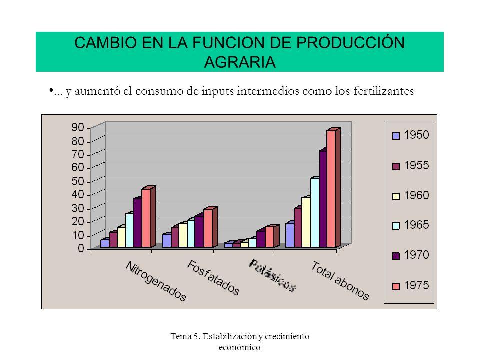 Tema 5. Estabilización y crecimiento económico CAMBIO EN LA FUNCION DE PRODUCCIÓN AGRARIA... y aumentó el consumo de inputs intermedios como los ferti