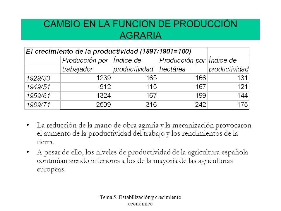 Tema 5. Estabilización y crecimiento económico La reducción de la mano de obra agraria y la mecanización provocaron el aumento de la productividad del