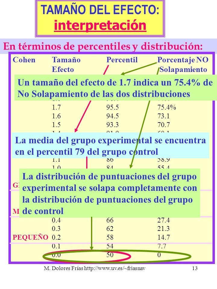 M. Dolores Frías http://www.uv.es/~friasnav13 TAMAÑO DEL EFECTO: interpretación En términos de percentiles y distribución: CohenTamañoPercentilPorcent