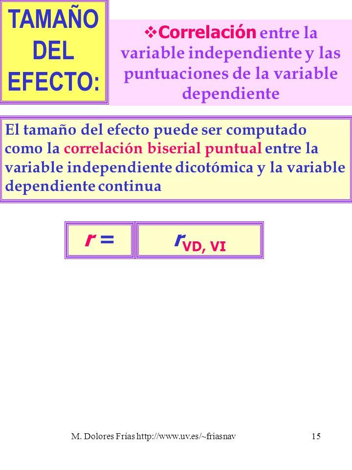 M. Dolores Frías http://www.uv.es/~friasnav15 r VD, VI r = TAMAÑO DEL EFECTO: Correlación entre la variable independiente y las puntuaciones de la var