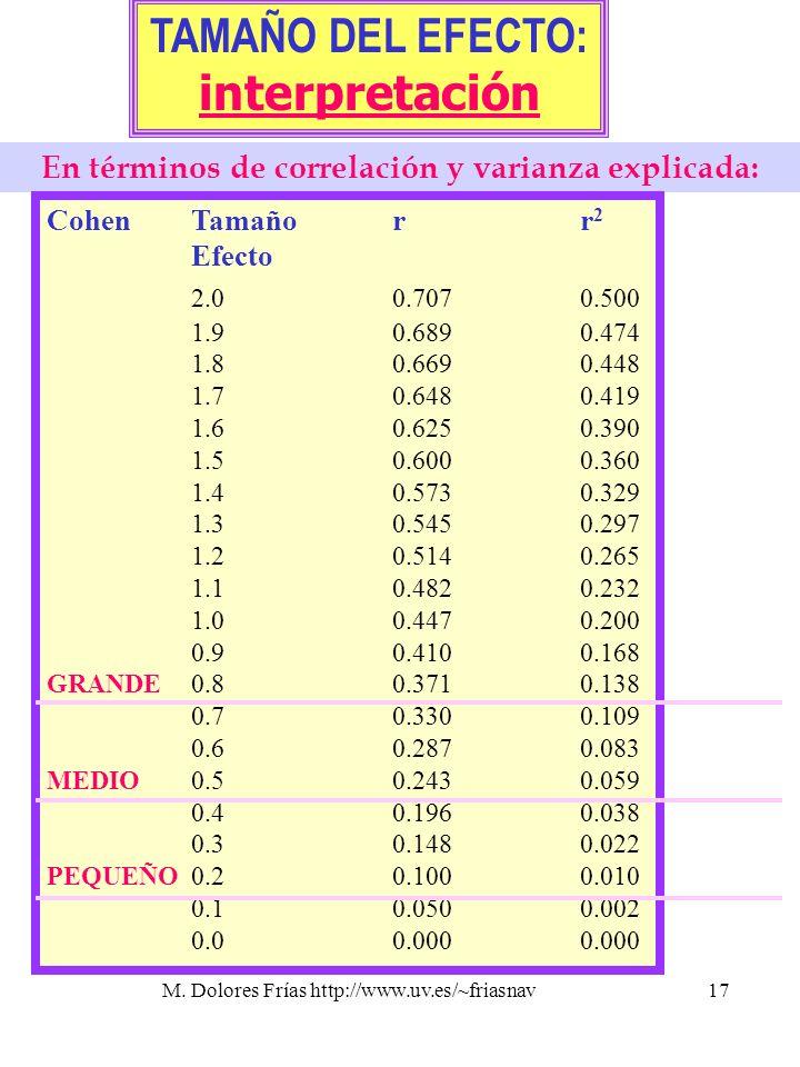 M. Dolores Frías http://www.uv.es/~friasnav17 TAMAÑO DEL EFECTO: interpretación En términos de correlación y varianza explicada: CohenTamañorr 2 Efect