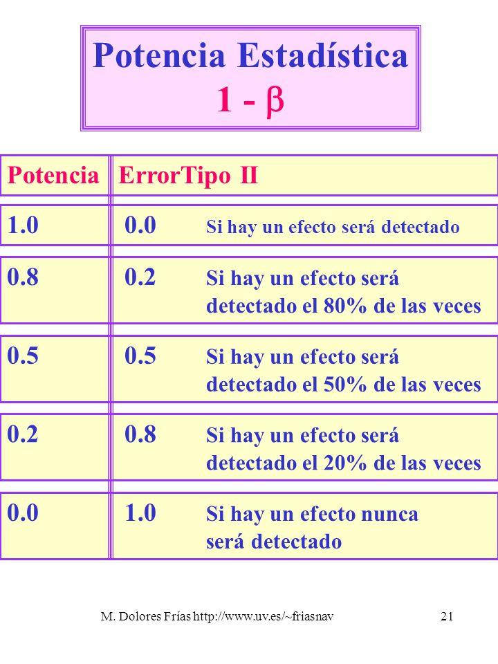 M. Dolores Frías http://www.uv.es/~friasnav21 Potencia Estadística 1 - 1.0 0.0 Si hay un efecto será detectado 0.8 0.2 Si hay un efecto será detectado