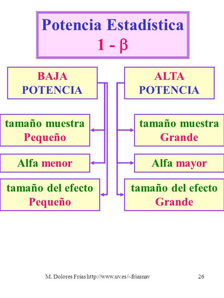 M. Dolores Frías http://www.uv.es/~friasnav26 Potencia Estadística 1 - BAJA POTENCIA ALTA POTENCIA tamaño muestra Pequeño tamaño muestra Grande Alfa m