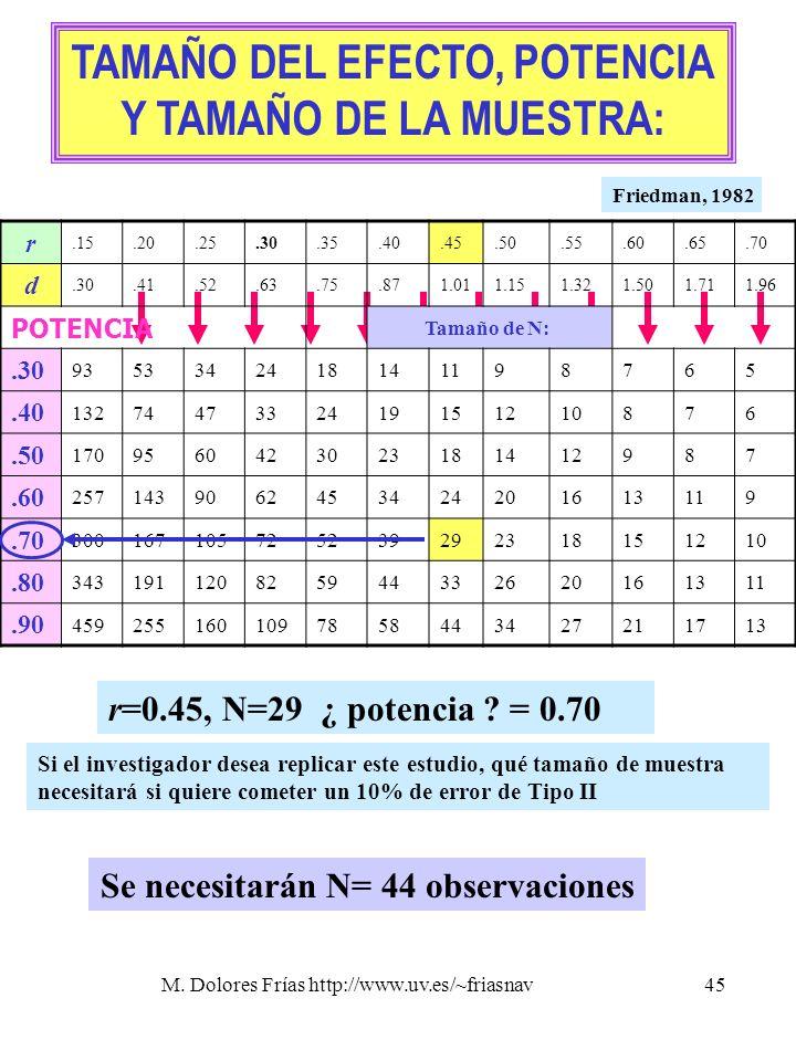 M. Dolores Frías http://www.uv.es/~friasnav45 TAMAÑO DEL EFECTO, POTENCIA Y TAMAÑO DE LA MUESTRA: r.15.20.25.30.35.40.45.50.55.60.65.70 d.30.41.52.63.