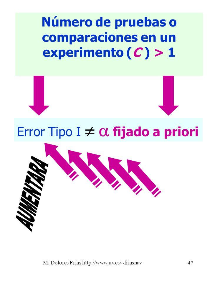 M. Dolores Frías http://www.uv.es/~friasnav47 Número de pruebas o comparaciones en un experimento (C ) > 1 Error Tipo I f ijado a priori