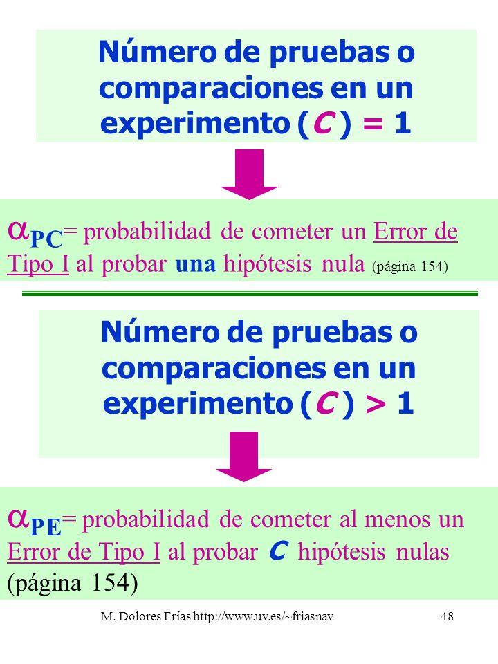 M. Dolores Frías http://www.uv.es/~friasnav48 Número de pruebas o comparaciones en un experimento (C ) = 1 Número de pruebas o comparaciones en un exp