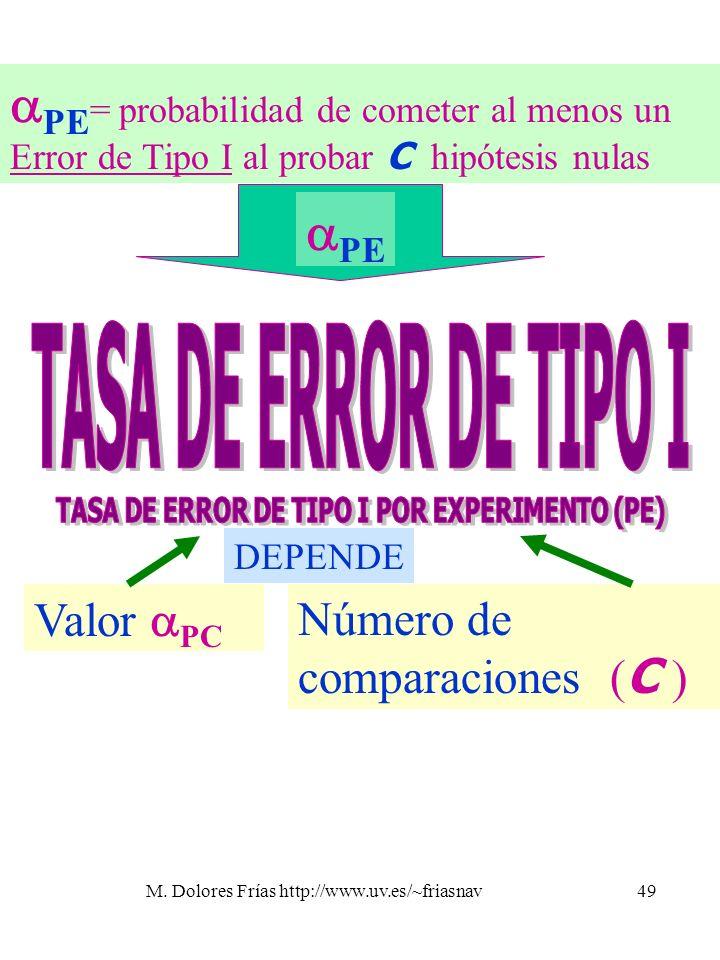 M. Dolores Frías http://www.uv.es/~friasnav49 PE = probabilidad de cometer al menos un Error de Tipo I al probar C hipótesis nulas Valor PC Número de